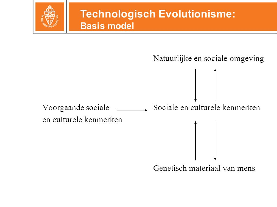 Technologisch Evolutionisme: Basis model