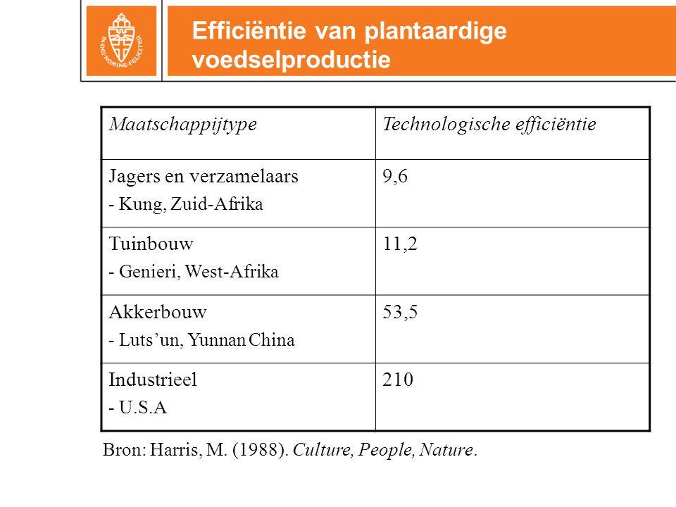 Efficiëntie van plantaardige voedselproductie