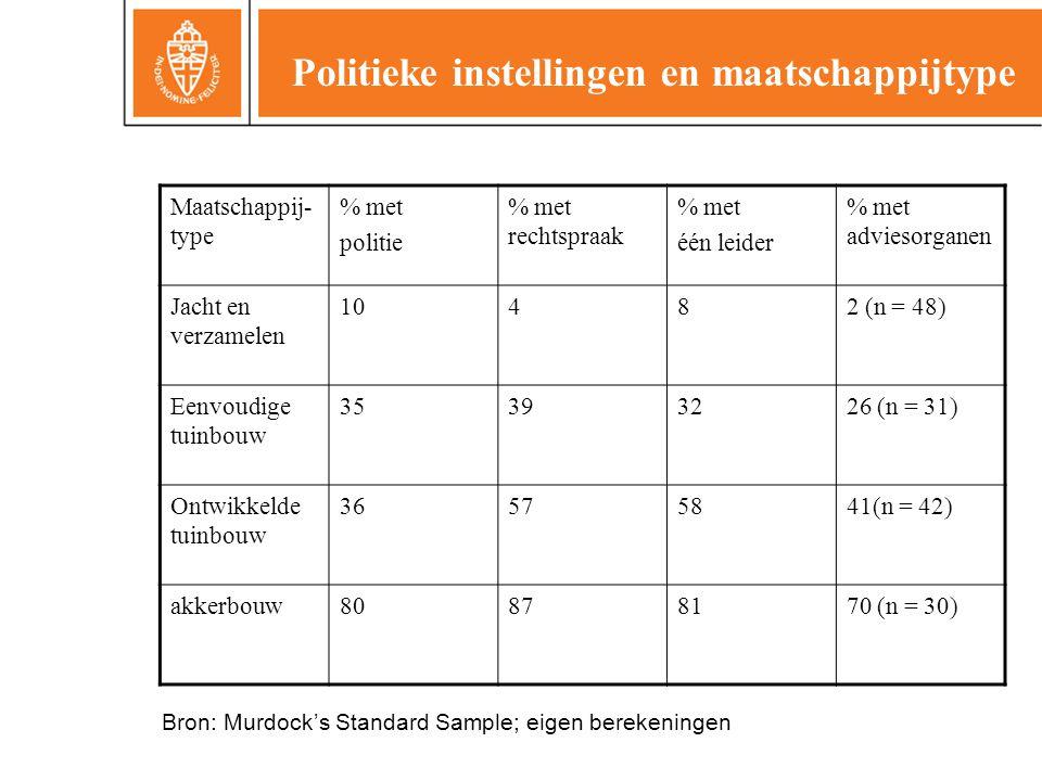 Politieke instellingen en maatschappijtype