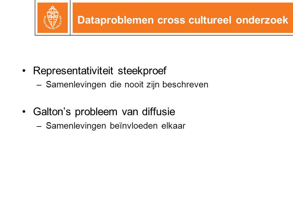 Dataproblemen cross cultureel onderzoek