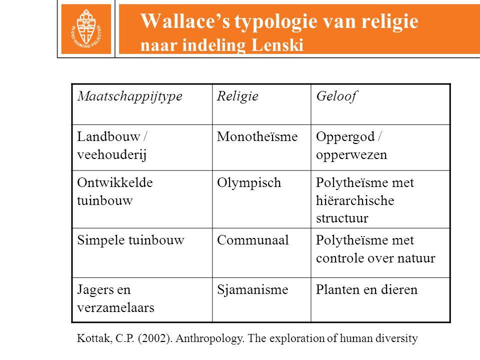 Wallace's typologie van religie naar indeling Lenski