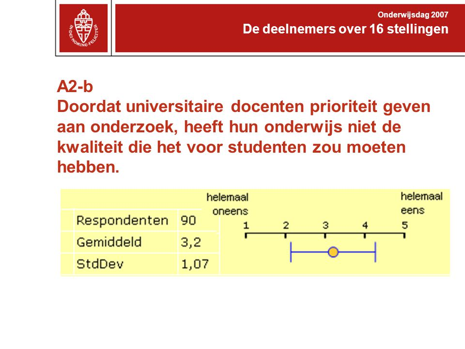 Onderwijsdag 2007 De deelnemers over 16 stellingen.
