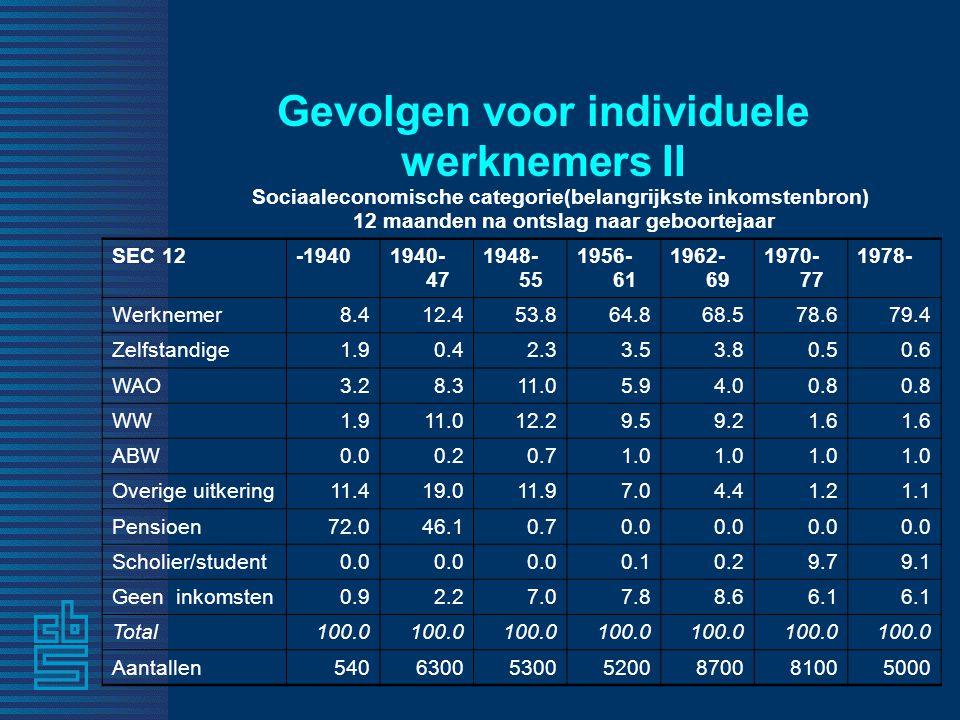 Gevolgen voor individuele werknemers II