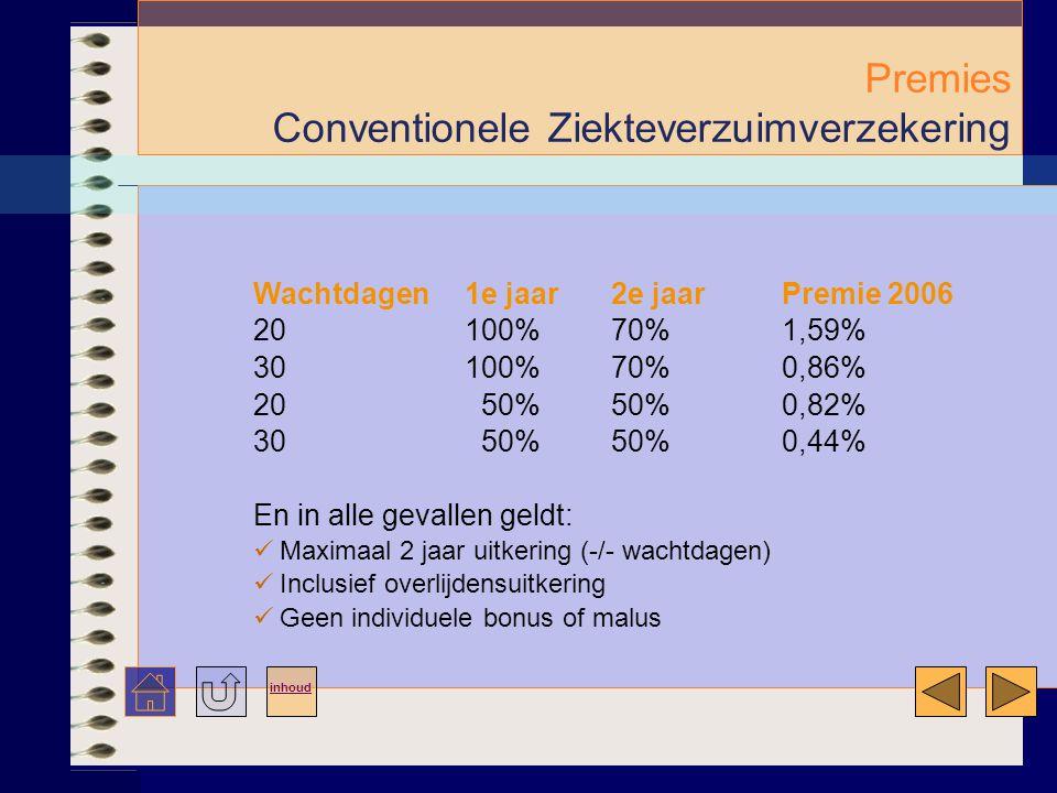 Premies Conventionele Ziekteverzuimverzekering
