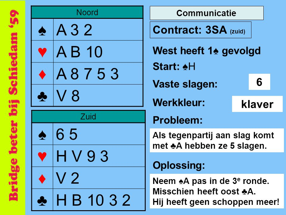 Noord ♠ A 3 2. ♥ A B 10. ♦ A 8 7 5 3. ♣ V 8. Communicatie. Contract: 3SA (zuid) West heeft 1♠ gevolgd.