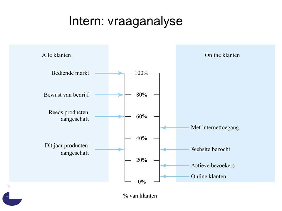 Intern: vraaganalyse IAM - HvA