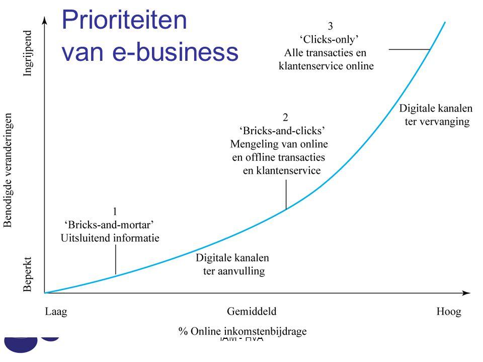 Prioriteiten van e-business IAM - HvA