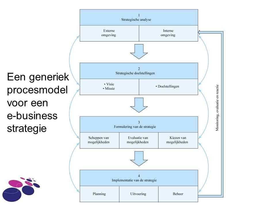 Een generiek procesmodel voor een e-business strategie IAM - HvA