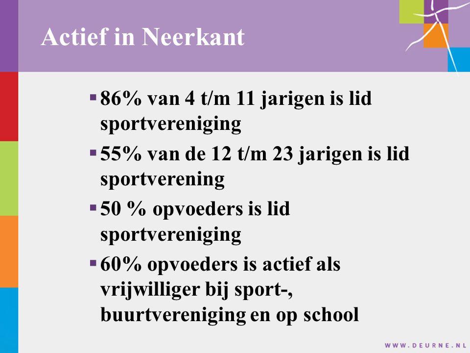 Actief in Neerkant 86% van 4 t/m 11 jarigen is lid sportvereniging