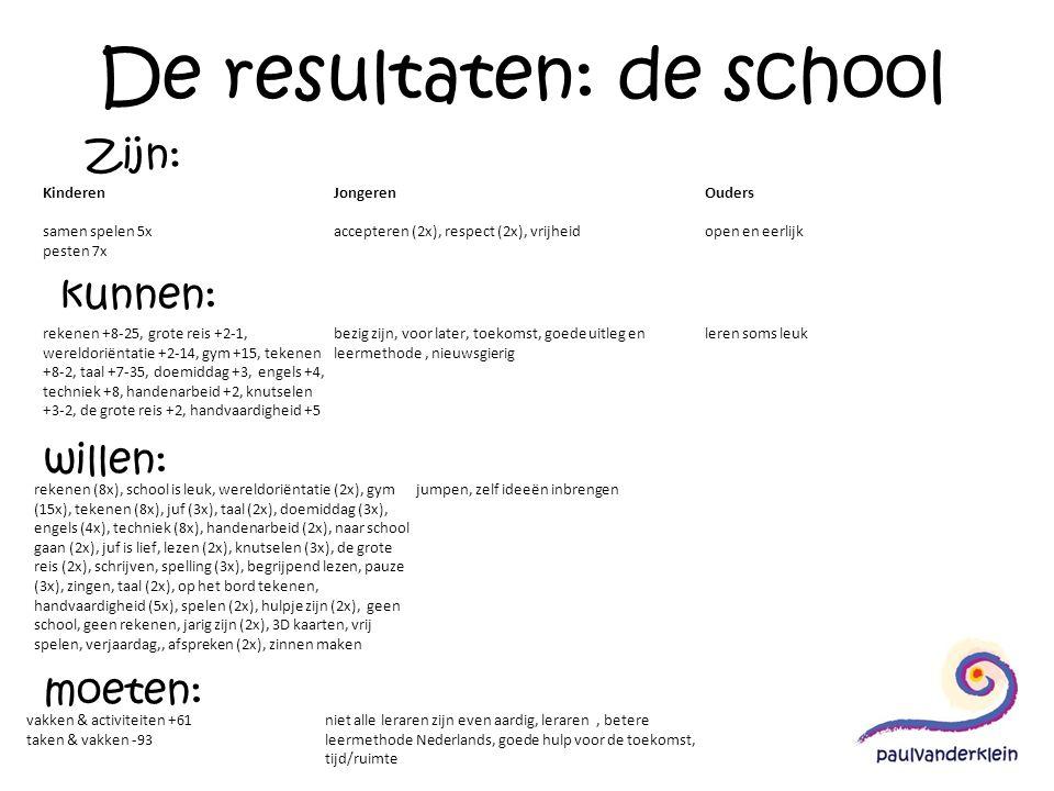 De resultaten: de school