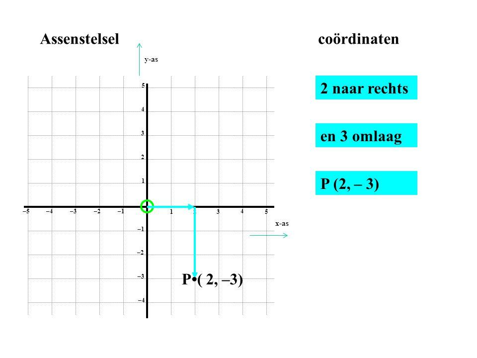 Assenstelsel coördinaten 2 naar rechts en 3 omlaag P (2, – 3)