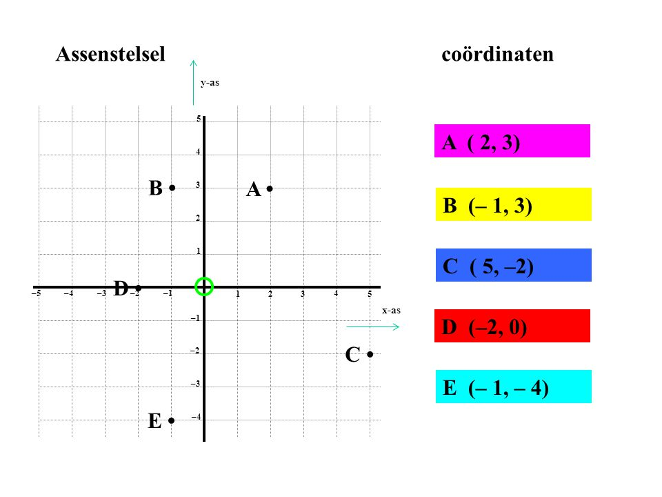 Assenstelsel coördinaten A ( 2, 3) B • A • B (– 1, 3) C ( 5, –2) D •