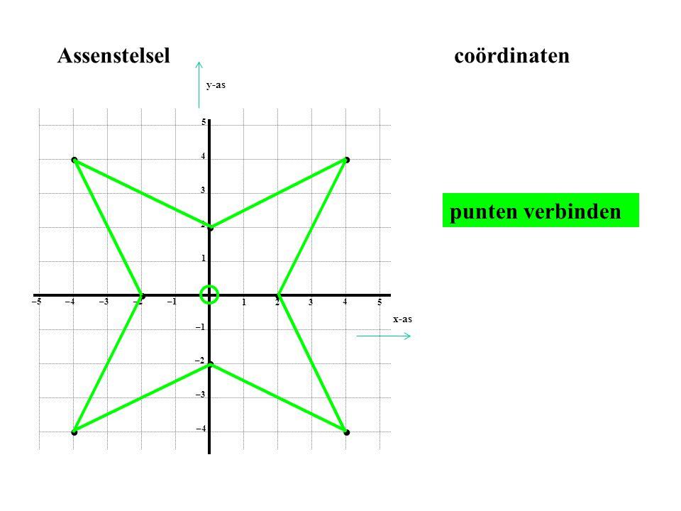 Assenstelsel coördinaten • • punten verbinden • • • • • • y-as x-as 1