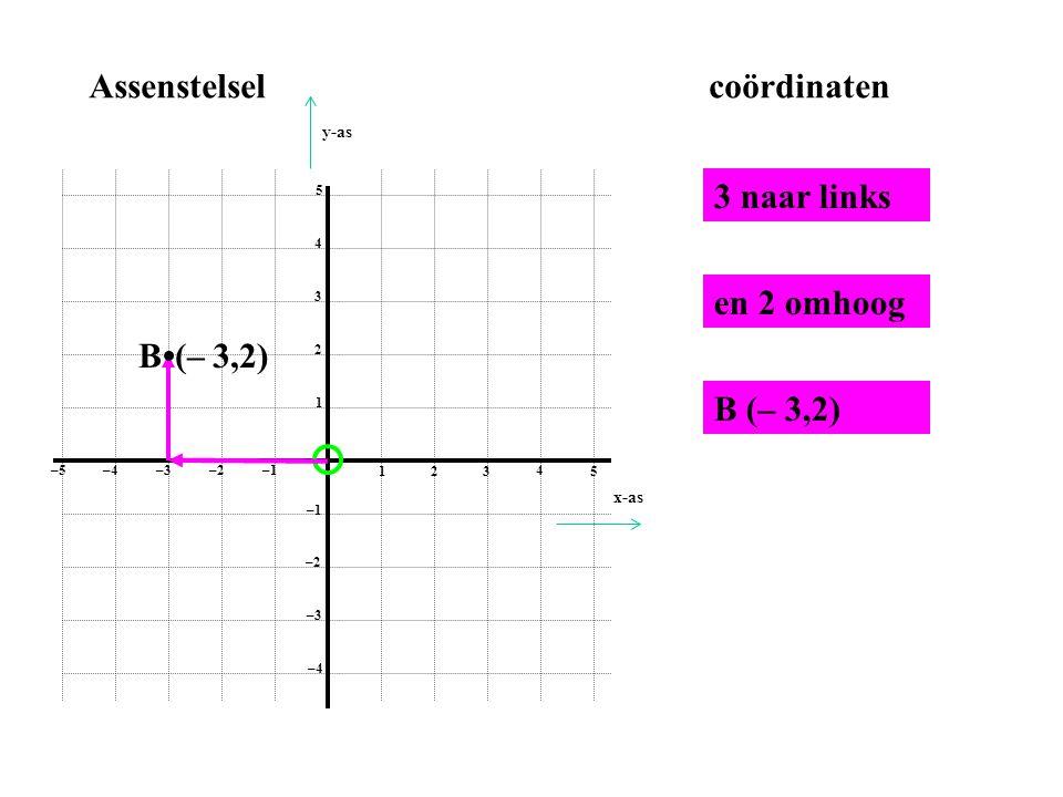 Assenstelsel coördinaten 3 naar links en 2 omhoog B•(– 3,2) B (– 3,2)