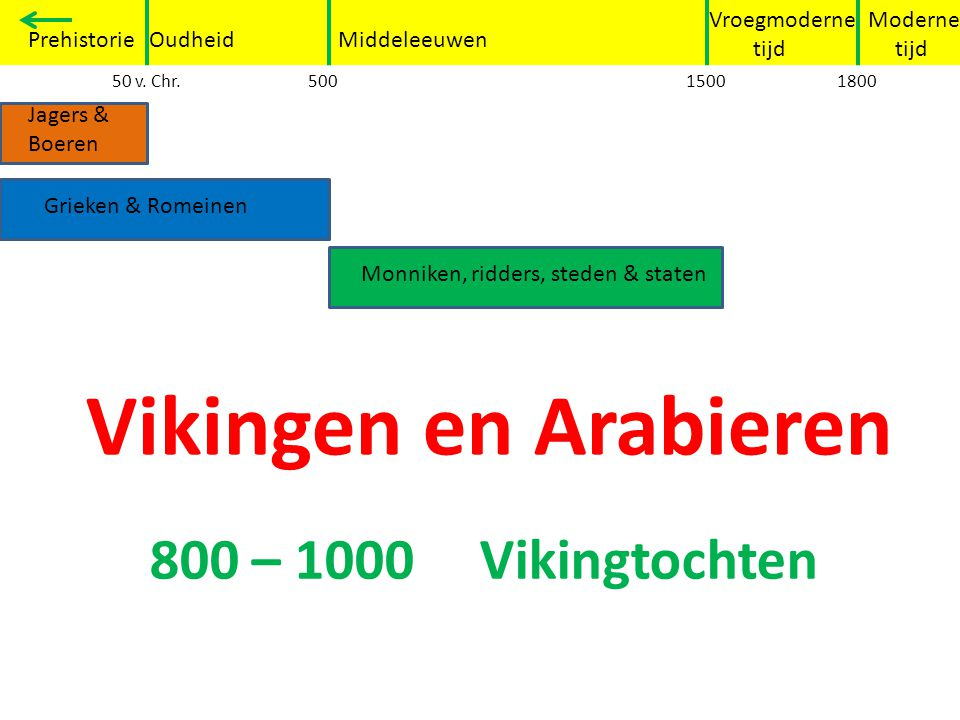 Vikingen en Arabieren 800 – 1000 Vikingtochten Grieken en Romeinen