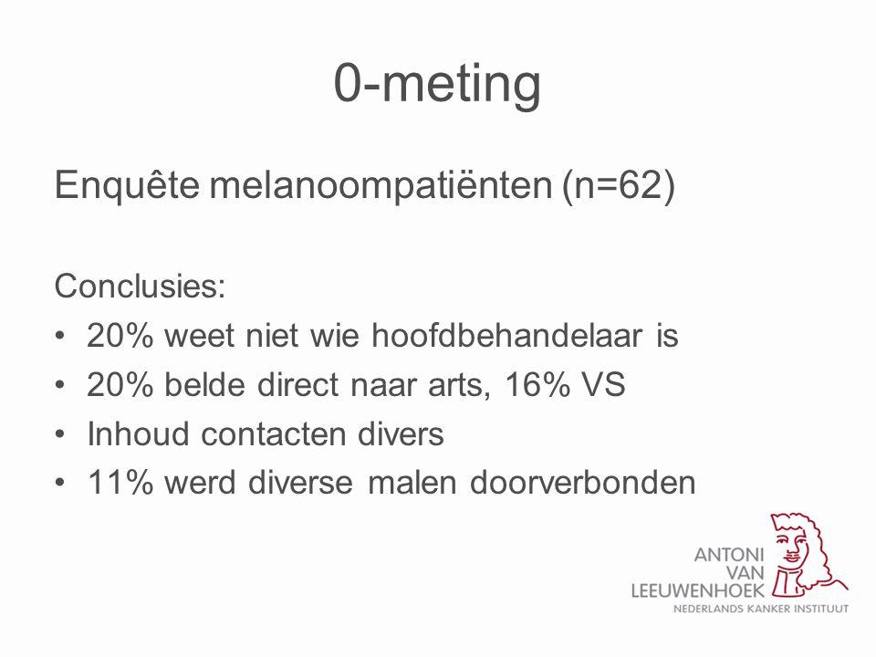 0-meting Enquête melanoompatiënten (n=62) Conclusies: