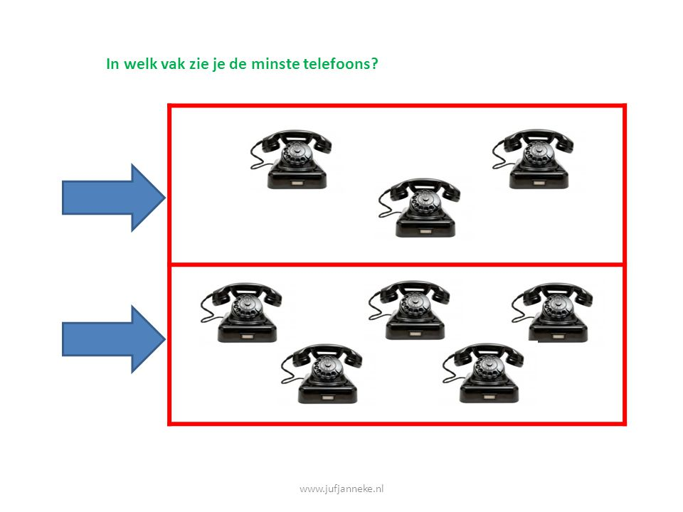 In welk vak zie je de minste telefoons