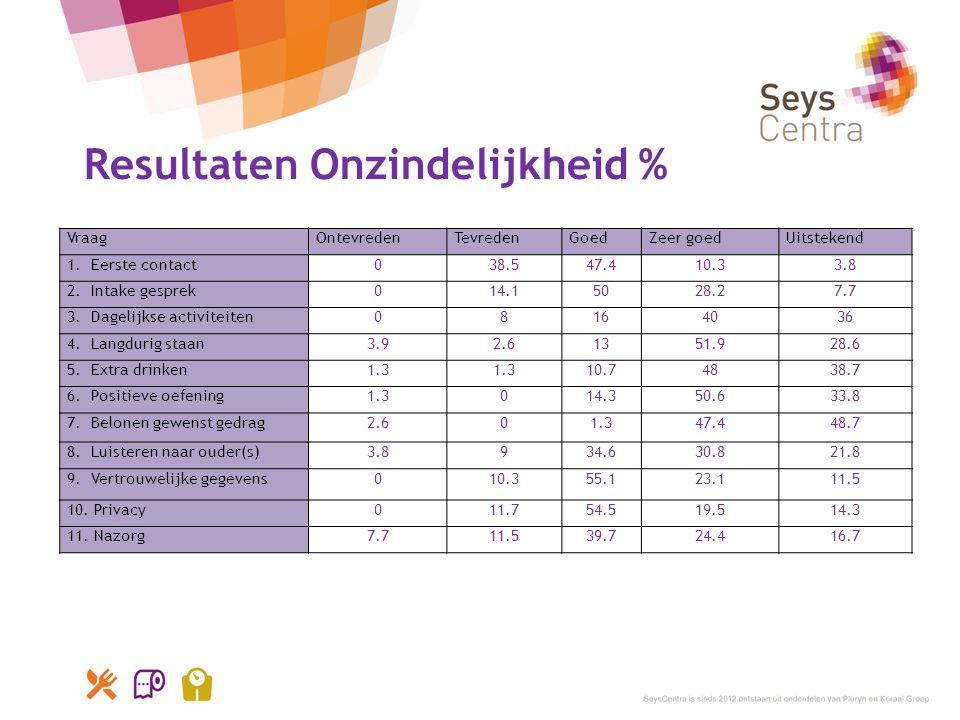 Resultaten Onzindelijkheid %