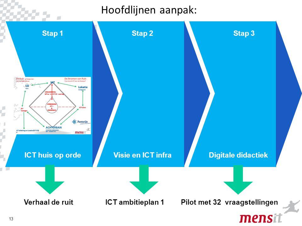 Hoofdlijnen aanpak: Stap 1 Stap 2 Stap 3 ICT huis op orde