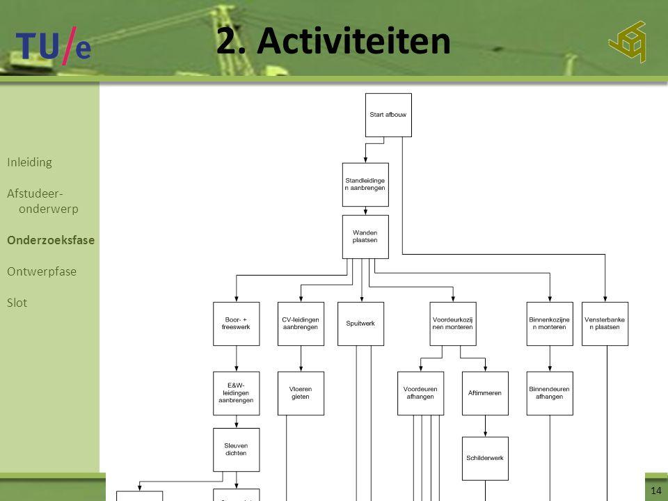 2. Activiteiten Inleiding Afstudeer- onderwerp Onderzoeksfase