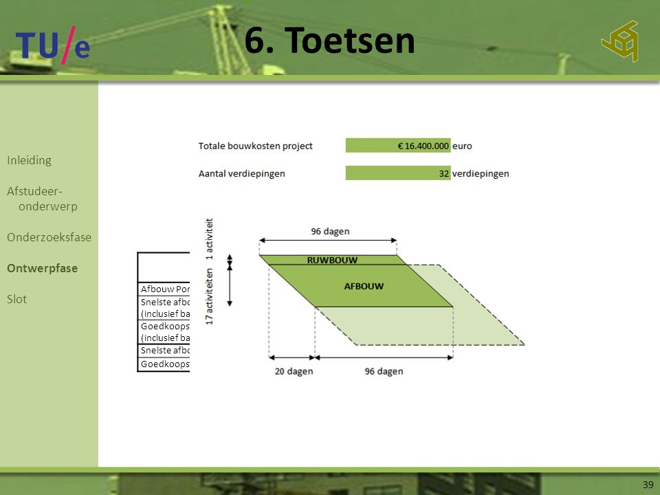 6. Toetsen Inleiding Afstudeer- onderwerp Onderzoeksfase Ontwerpfase