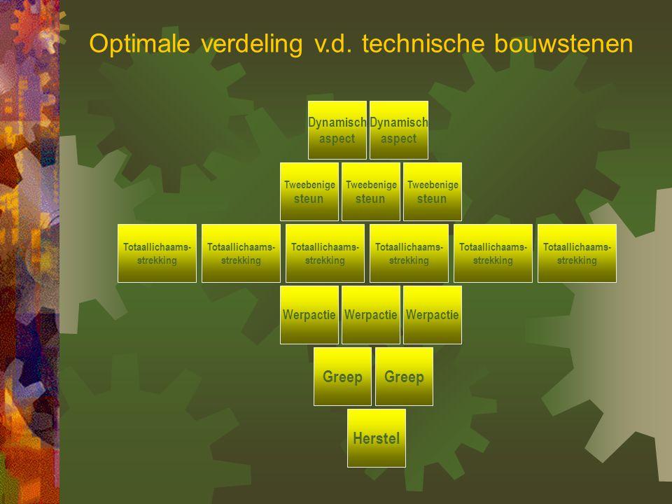 Optimale verdeling v.d. technische bouwstenen