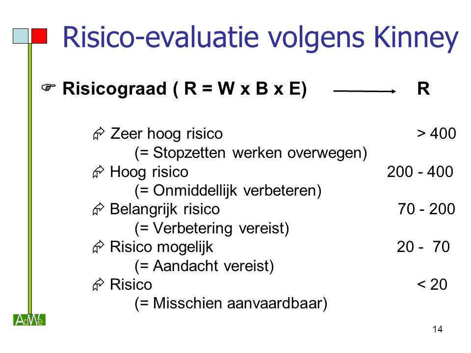 Risico-evaluatie volgens Kinney