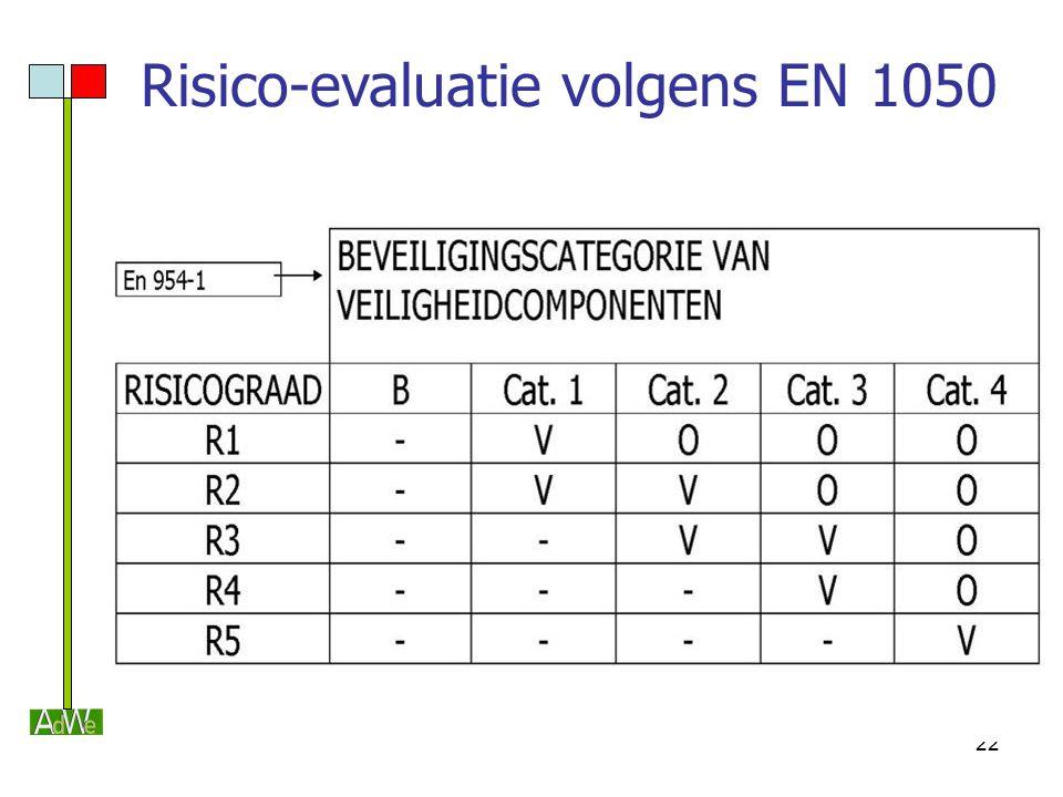 Risico-evaluatie volgens EN 1050