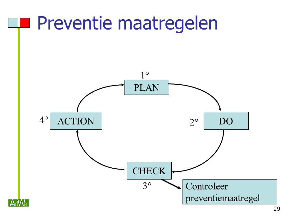 Preventie maatregelen