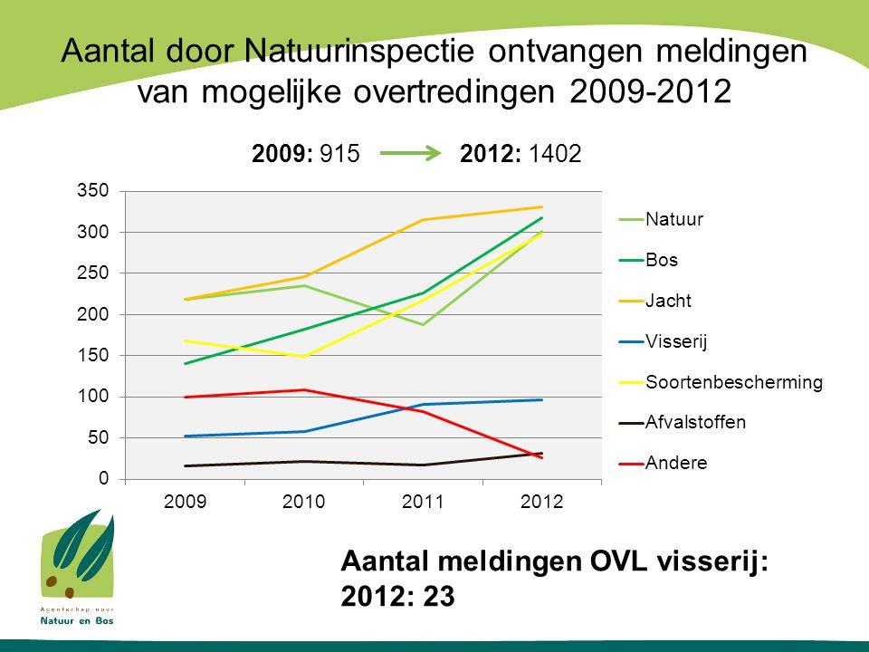 Aantal door Natuurinspectie ontvangen meldingen van mogelijke overtredingen 2009-2012