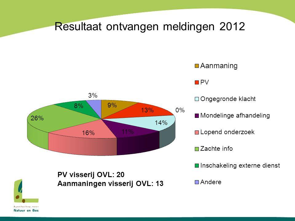 Resultaat ontvangen meldingen 2012