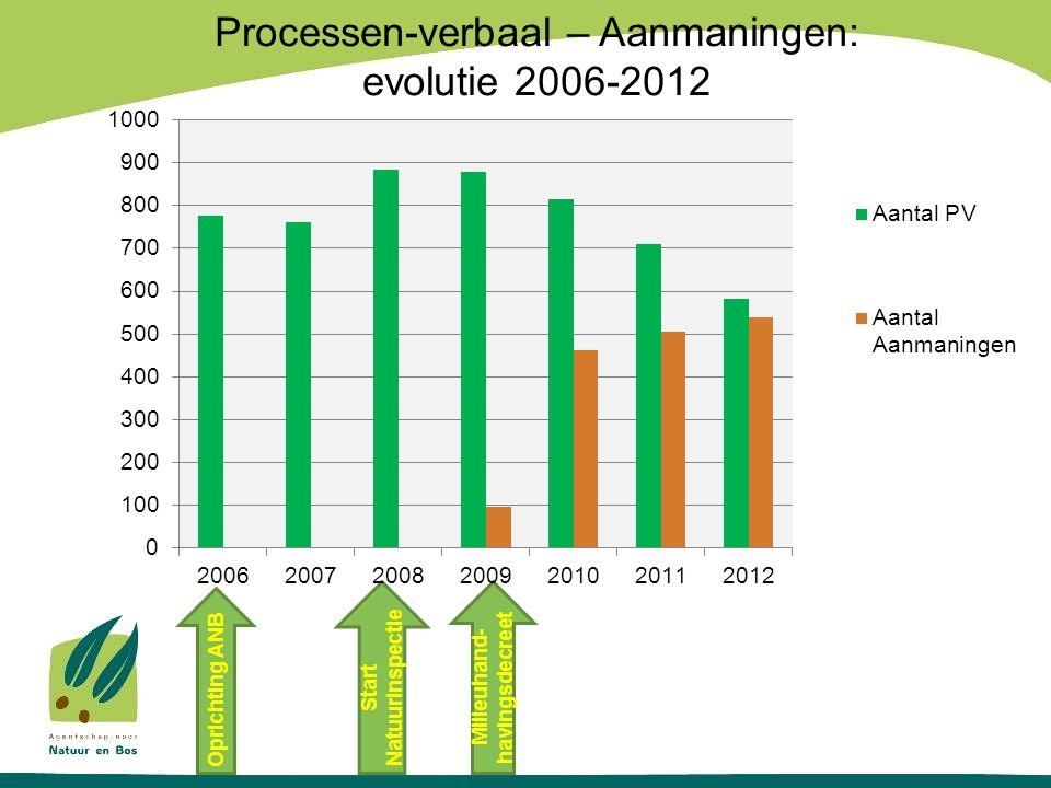 Processen-verbaal – Aanmaningen: evolutie 2006-2012