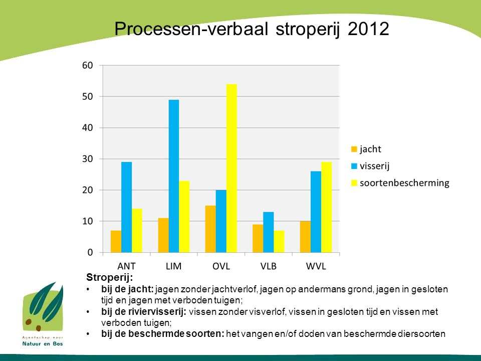Processen-verbaal stroperij 2012