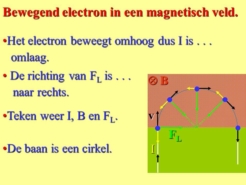Bewegend electron in een magnetisch veld.