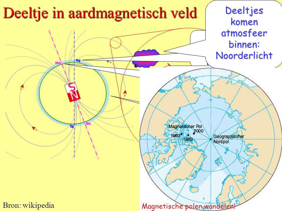 Deeltje in aardmagnetisch veld