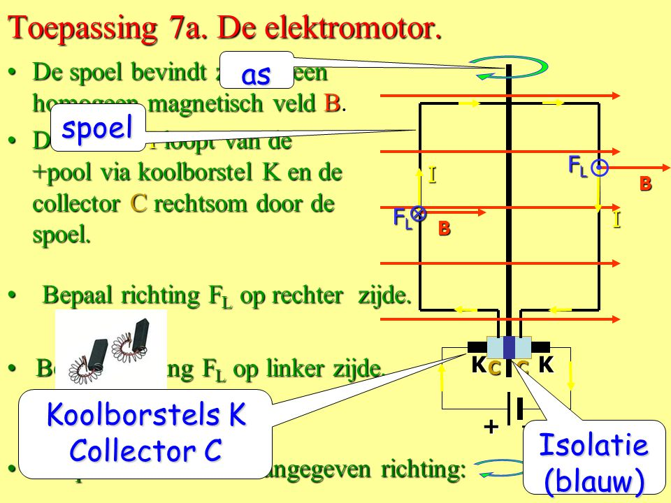 Toepassing 7a. De elektromotor.