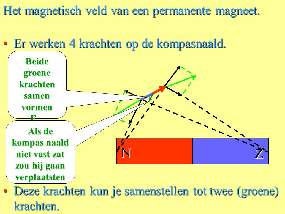 Het magnetisch veld van een permanente magneet.