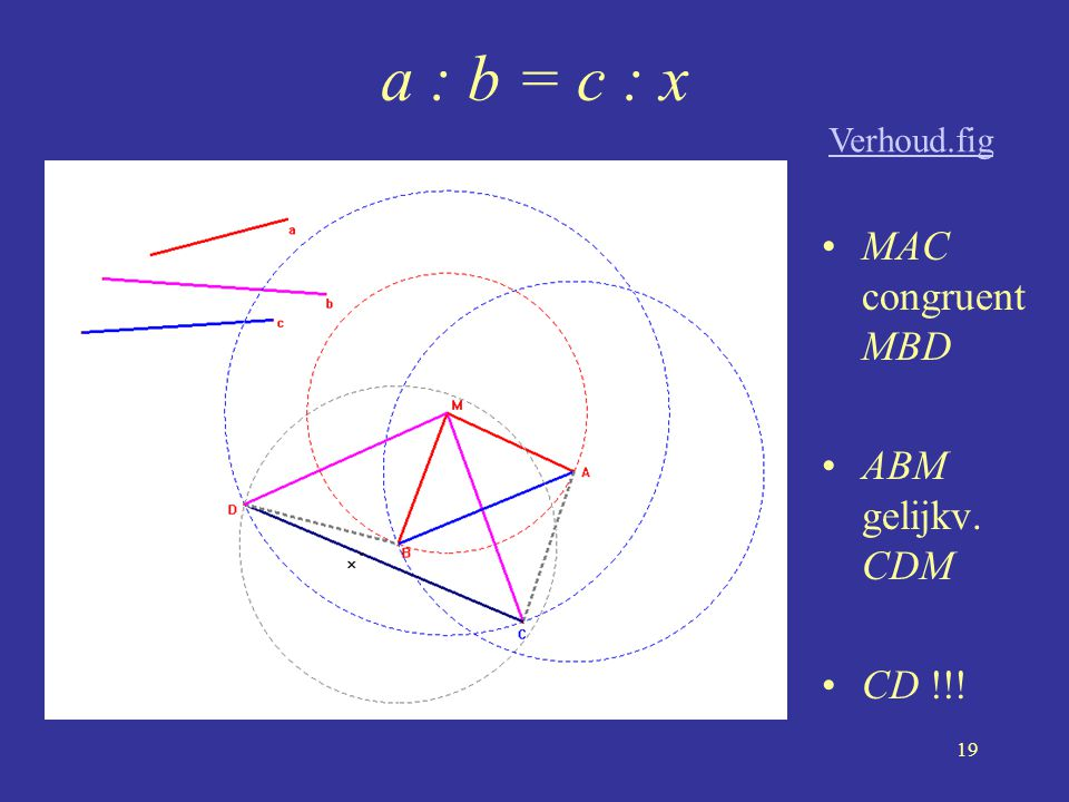 a : b = c : x Verhoud.fig MAC congruent MBD ABM gelijkv. CDM CD !!!