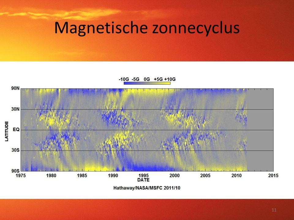 Magnetische zonnecyclus