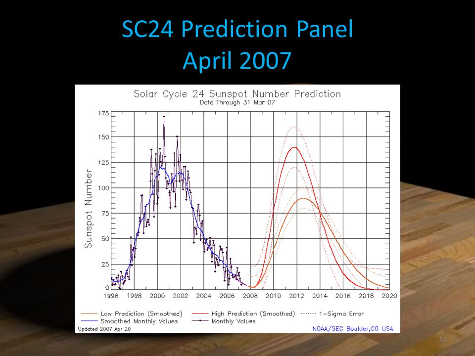 SC24 Prediction Panel April 2007