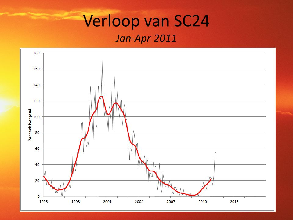 Verloop van SC24 Jan-Apr 2011
