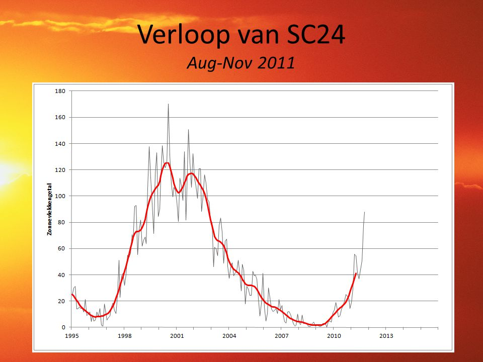 Verloop van SC24 Aug-Nov 2011