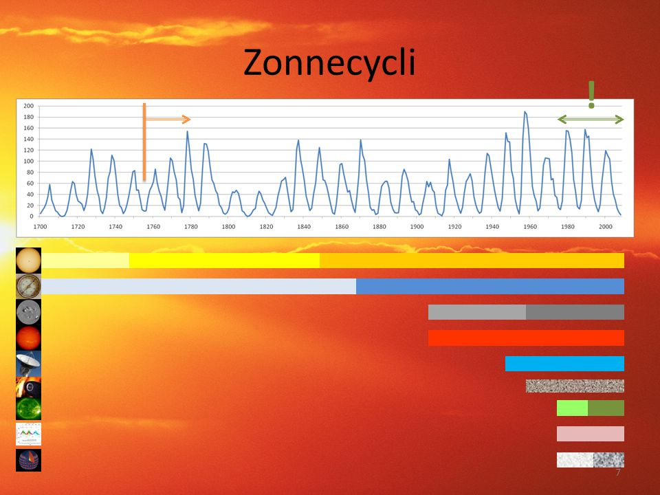 Zonnecycli !