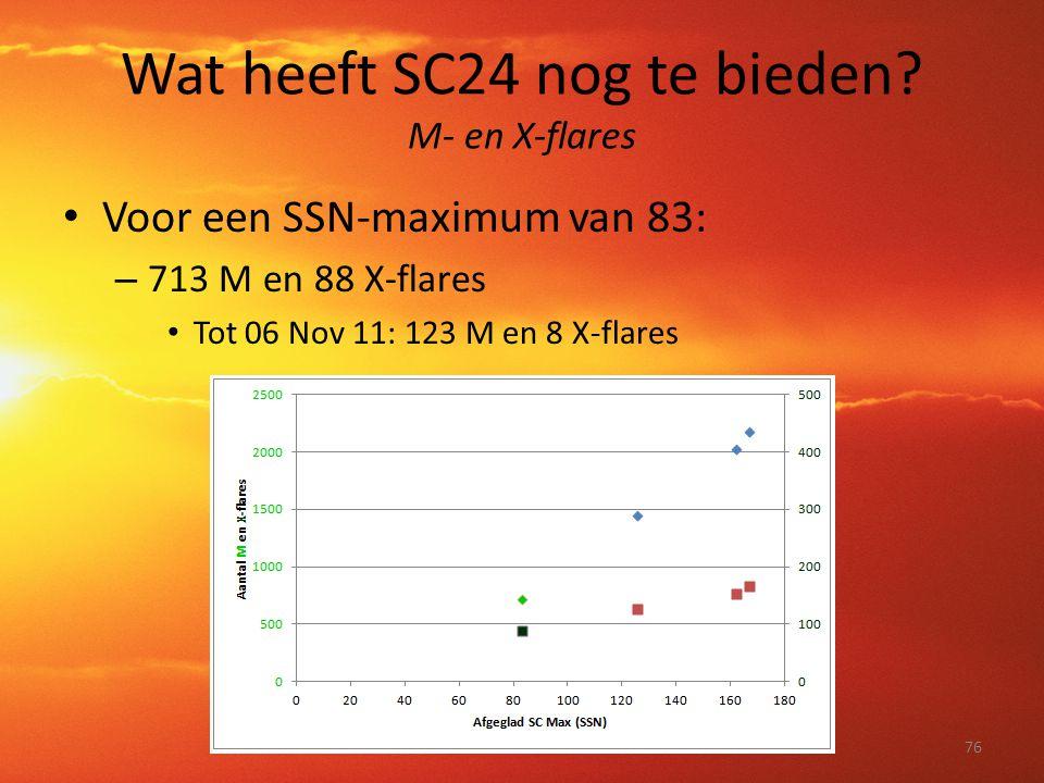 Wat heeft SC24 nog te bieden M- en X-flares