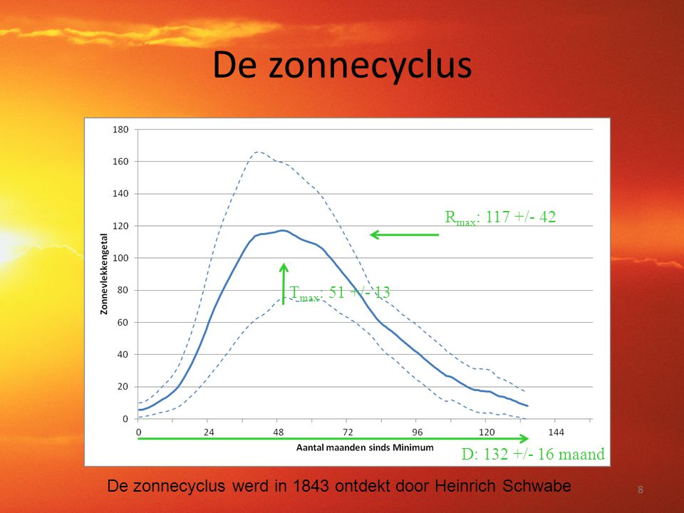 De zonnecyclus Rmax: 117 +/- 42 Tmax: 51 +/- 13 D: 132 +/- 16 maand