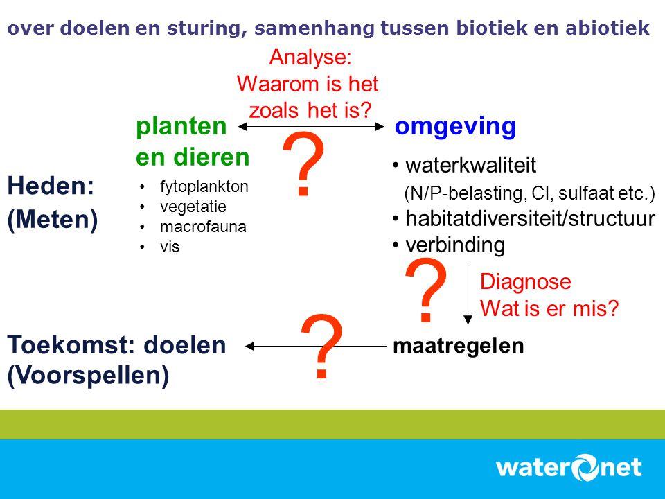 planten en dieren omgeving Heden: Toekomst: doelen (Meten)