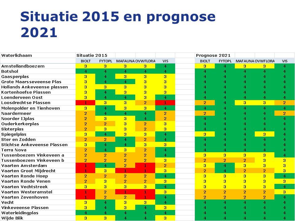 Situatie 2015 en prognose 2021