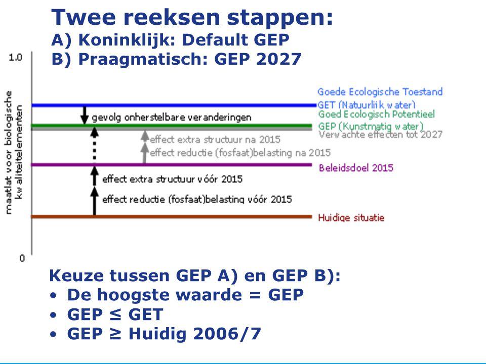 Twee reeksen stappen: A) Koninklijk: Default GEP B) Praagmatisch: GEP 2027