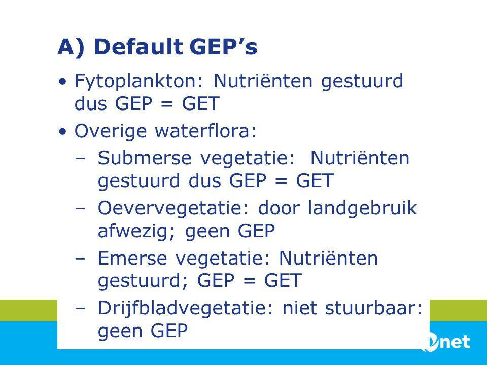 A) Default GEP's Fytoplankton: Nutriënten gestuurd dus GEP = GET