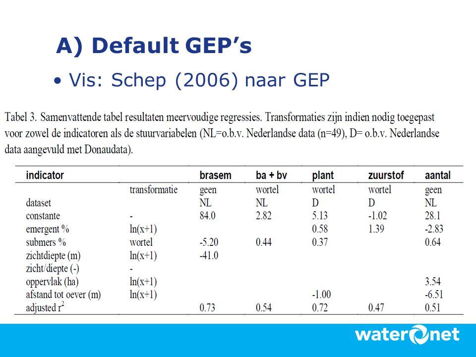 A) Default GEP's Vis: Schep (2006) naar GEP